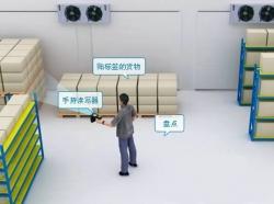 RFID仓储及资产管理